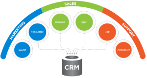 Dreams can come true: Managing all client interactions with your CRM