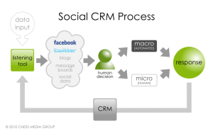 Social CRM and Its Place in the Sales Process