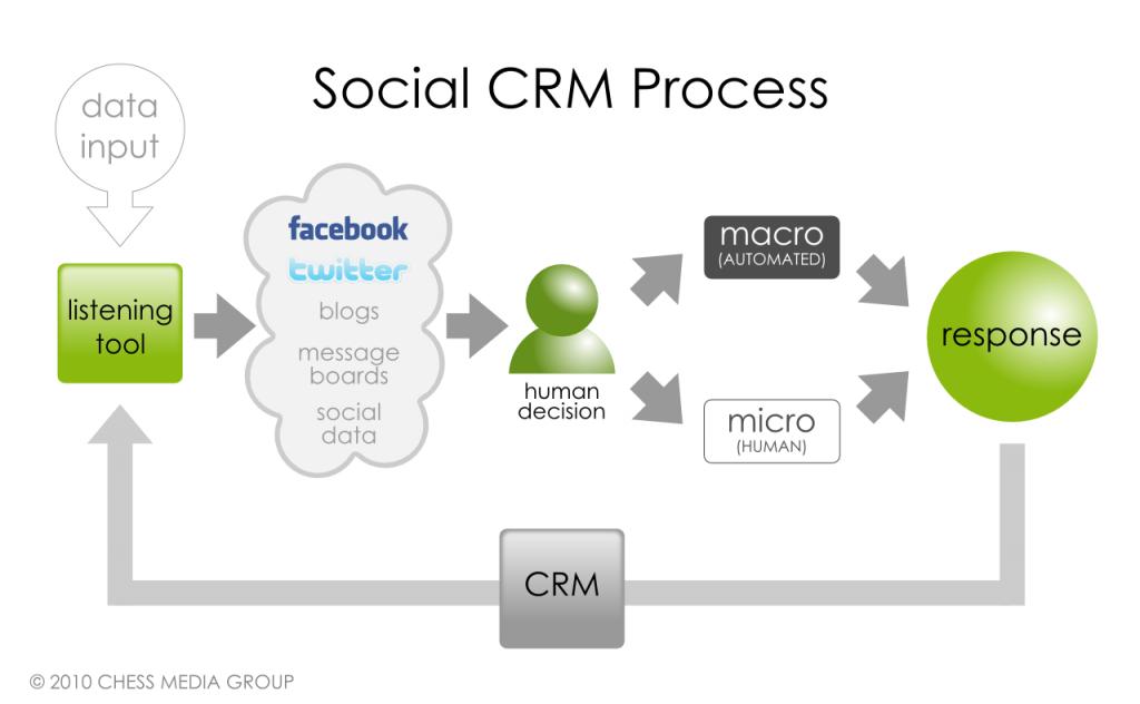 social-crm-process